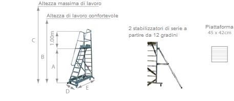 schema della scaletta EL12