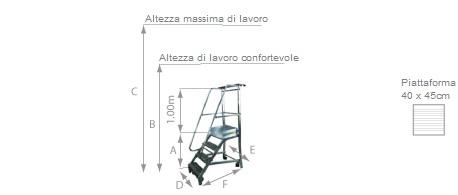 schema della scaletta SC