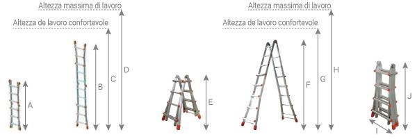 schema della scaletta telescopica