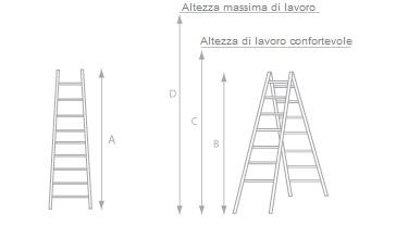 schema della scaletta zoppa