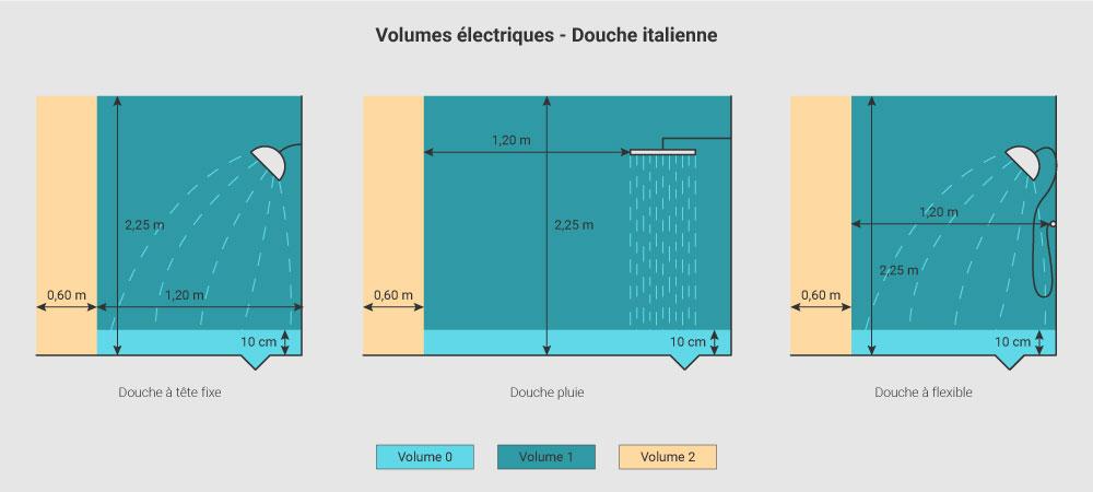 volumes electriques douche italienne