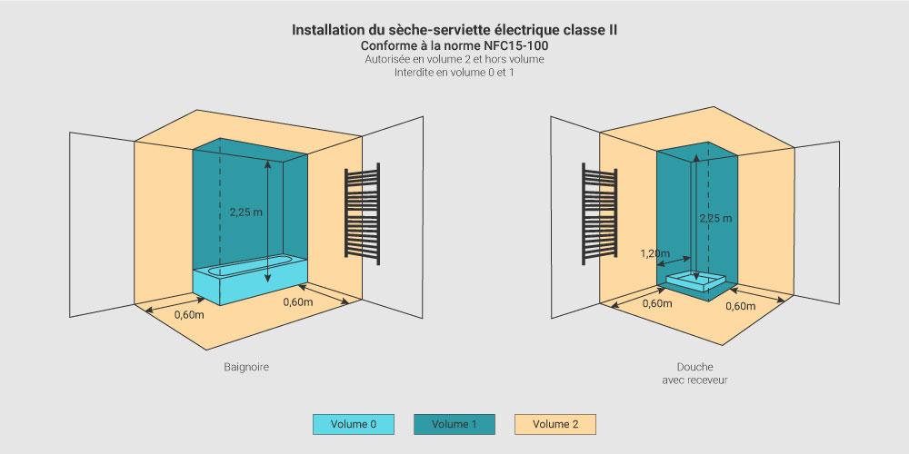 volumes electriques douche et bain