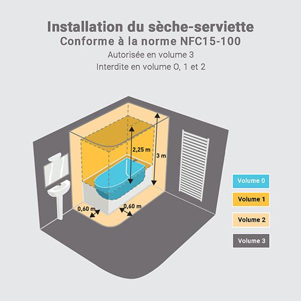 installation seche serviette electrique