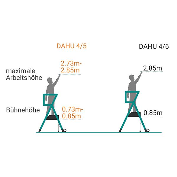 schema plattformleiter DAHU
