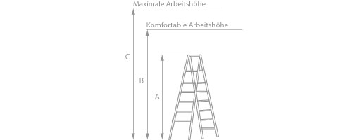 Schema der Stehleiter aus Holz