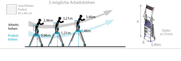 Schema Stehleiter