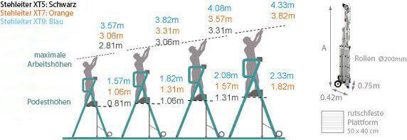 Schema der Stehleiter