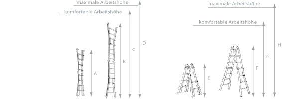 Schema Teleskopleiter