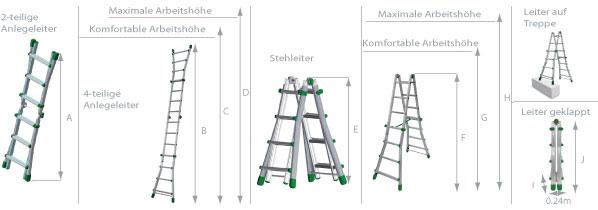 Schema der Treppenstehleiter