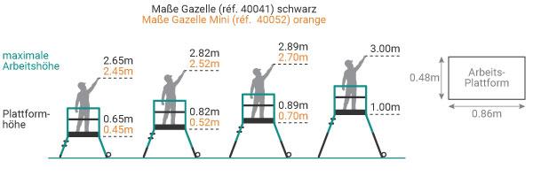 Mobile Podestleiter - Gazelle Sicherheitstür