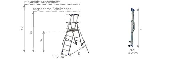 schema Mobile Podestleiter individuell und leicht