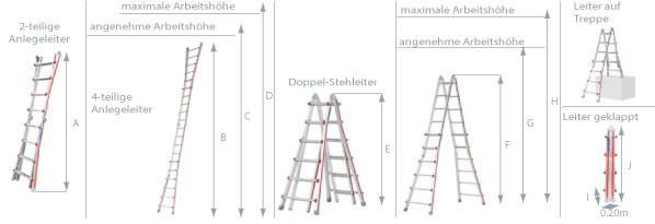 Schema der Hymer Teleskopleiter 4042