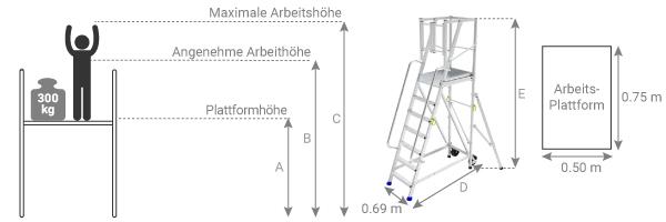 Schema der Podestleiter mit Vertikalrahmen