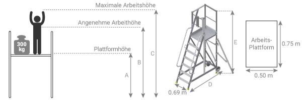 Schema der Plattform mit lateraler Zugang