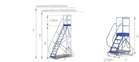 Schema der mobile Industrie Stehleiter ESRB