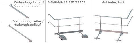 schema ortsfeste steigleiter mit sicherheitsgelander