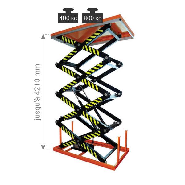 charge table elevatrice electrique quatre ciseaux SHF