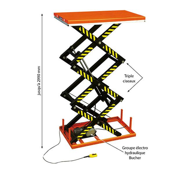infos table elevatrice electrique trois ciseaux SHT