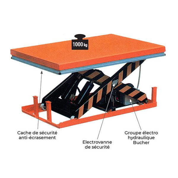 table elevatrice electrique simple ciseau HW 1000kg