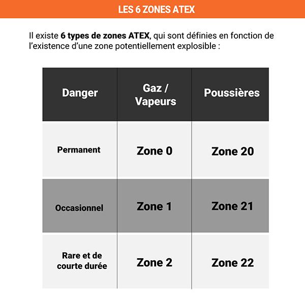 zones atex